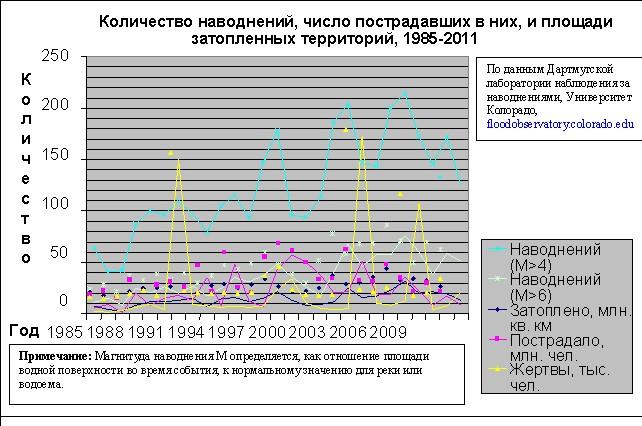 Статистика наводений 1985-2011