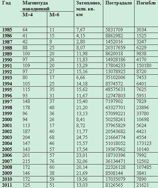 Первое десятилетие XXI века бьет рекорды