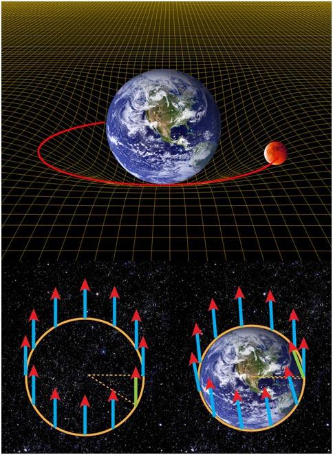объяснение смещения оси гироскопа, вызванного геодезическим «прогибом» ткани пространства-времени