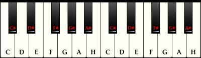 Piano chords basics