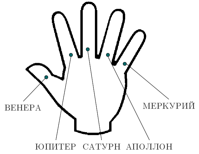Связь пальцев с чакрами