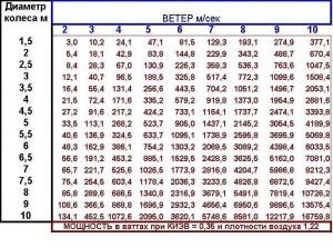 Рисунок 1. Таблица зависимости получаемой мощности от скорости ветра и диаметра ветроколеса.