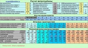 Рисунок 5. Таблица расчета ветротурбины.