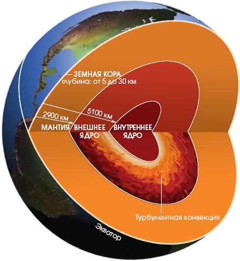 Картинки по запросу В ядре Земли выявлен новый химический элемент